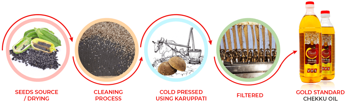 VVS Classic Chekku Oil (Cold pressed traditional nallennai, gingelly oil) extraction process